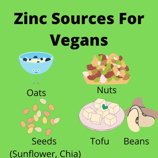 Graphic describing zinc food sources for vegans.